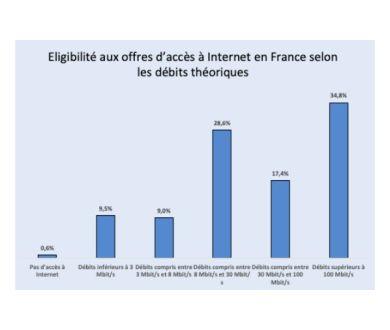 Débit, Streaming : 19.1% des français n'ont pas accès à une connexion de 8 Mb/s ou plus