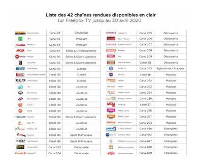 Freebox TV : Mise en clair de 42 chaînes TV jusqu'au 30 avril prochain