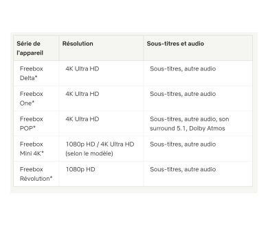 Freebox Pop : 4K Ultra HD, son 5.1 et Dolby Atmos au rendez-vous
