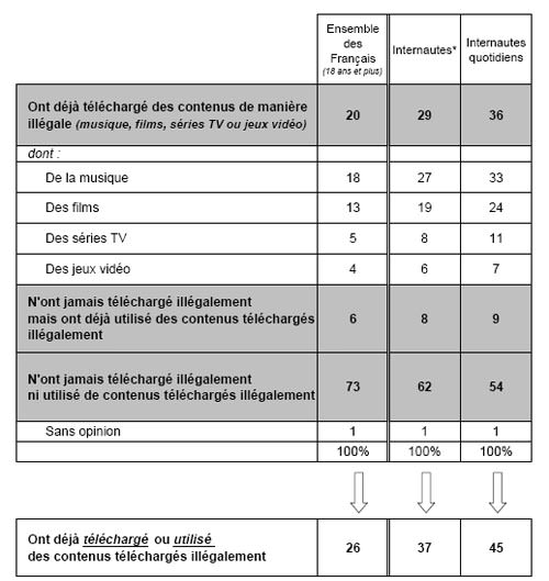 37% des internautes français avouent télécharger illégalement !